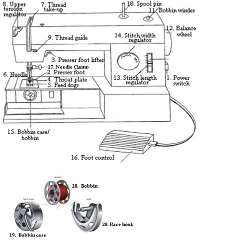 Sewing Machine Parts Sewing Insight Custom The Parts Of A Sewing Machine